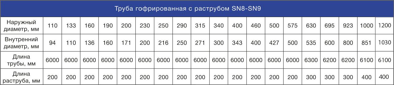размеры гофрированных труб ПНД